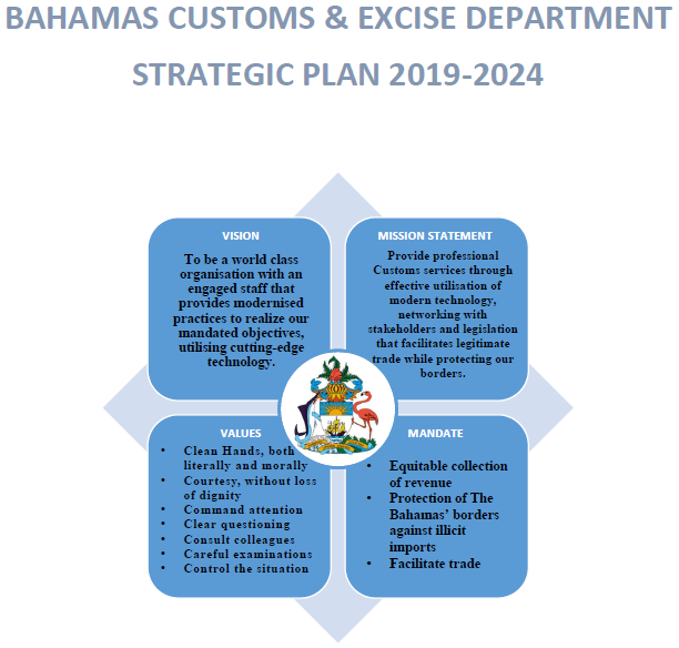 About Us - The Bahamas Customs Department
